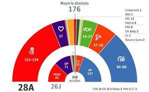 El PSOE necesitaría a los nacionalistas para gobernar y la derecha no lograría mayoría