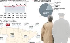 Uno de cada tres hogares en Asturias está habitado por solo una persona