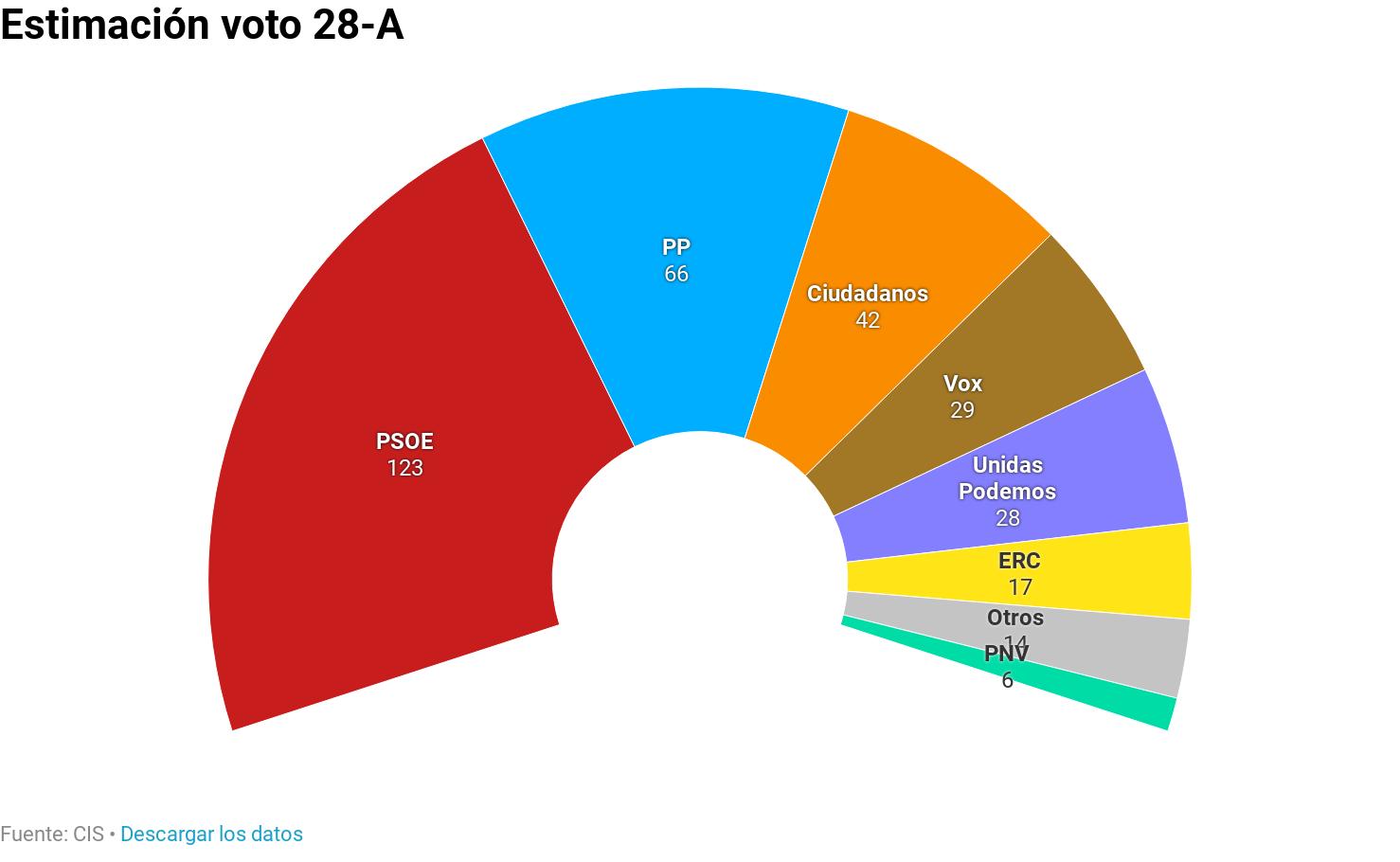 Estimación de voto 28-A