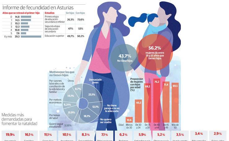Informe de fecundidad en Asturias