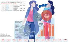 Asturias, la región con más mujeres que no quieren tener hijos