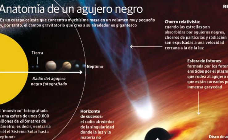 Anatomía de un agujero negro