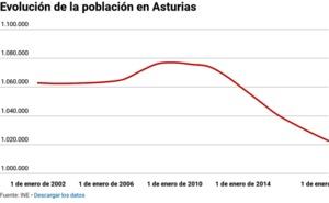 Se agudiza la sangría demográfica en Asturias: 5.574 habitantes menos en solo un año