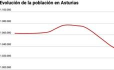 Asturias perdió en diez años la población equivalente a los 45 concejos más pequeños
