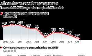 Los asturianos no abandonan el colegio
