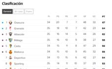 La clasificación en Segunda División