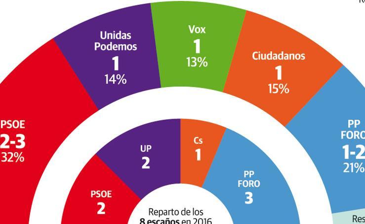 Resultado de la encuesta en Asturias