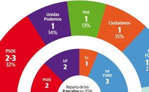 El PSOE ganaría con claridad en Asturias y PP-Foro se arriesga a perder dos escaños