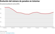 La desaceleración castiga a Asturias, única región que destruye empleo en un año