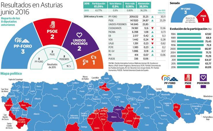 Resultados en Asturias junio 2016