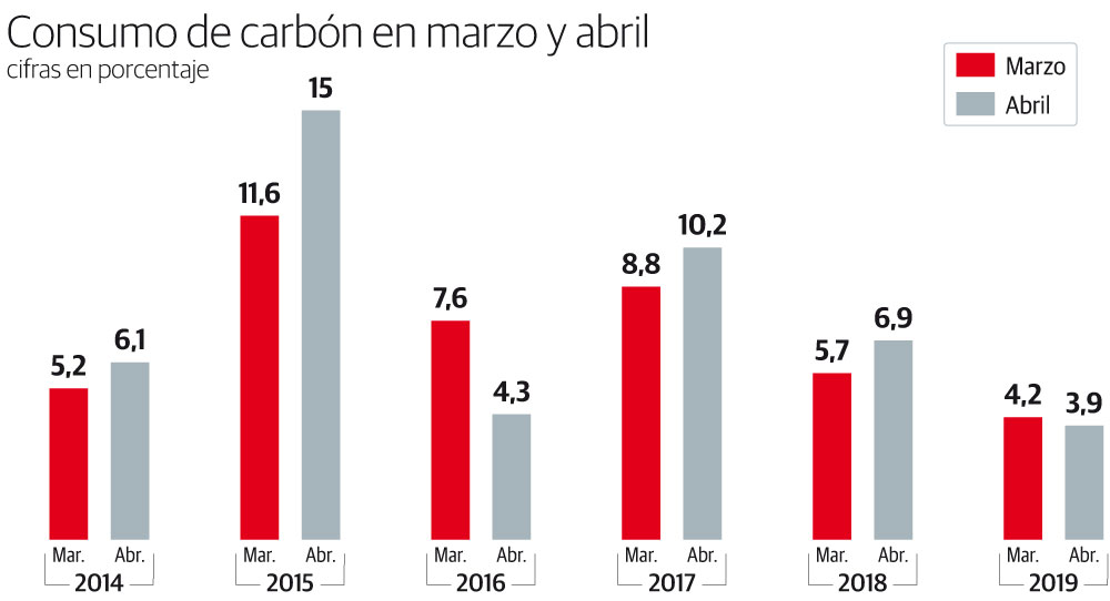 Consumo de carbón en marzo y abril