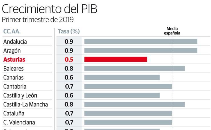 Crecimiento del PIB en Asturias en el primer trimestre