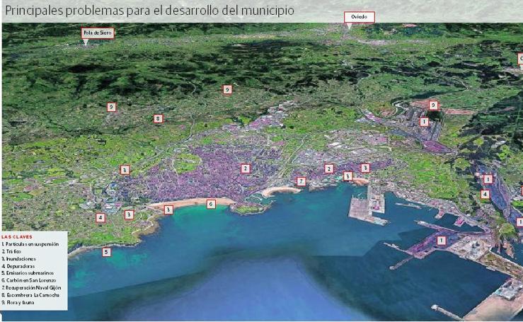 Principales problemas para el desarrollo de Gijón