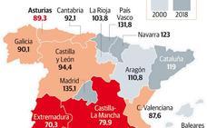 Asturias es la región más pobre del norte, aunque el PIB subió un 5% en dos décadas