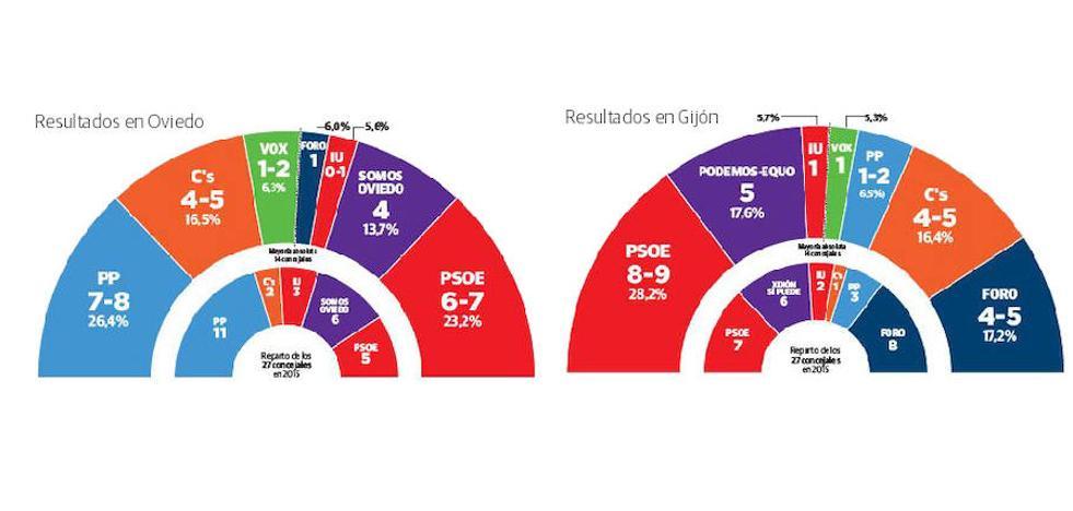 El PP ganaría las municipales en Oviedo y el PSOE sería el más votado en Gijón
