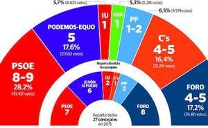 El PSOE ganaría y la izquierda tendría una ajustada mayoría en Gijón