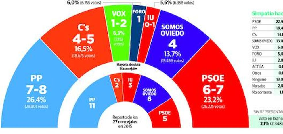 El PP vencería en Oviedo y siete partidos obtendrían representación