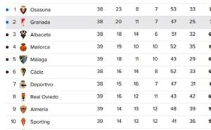 Así queda la clasificación de Segunda División