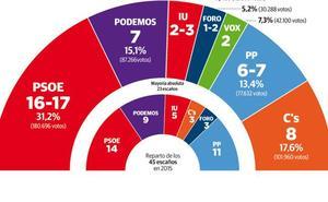 La amplia victoria del PSOE le permitiría pactar con la izquierda o con Ciudadanos