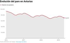 El paro baja un 3%, pero Asturias sigue a la cola de las afiliaciones
