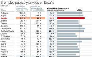 Uno de cada cuatro asalariados asturianos trabaja para la Administración pública