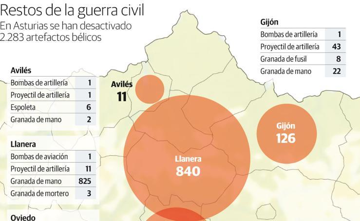 Restos de la guerra civil en Asturias