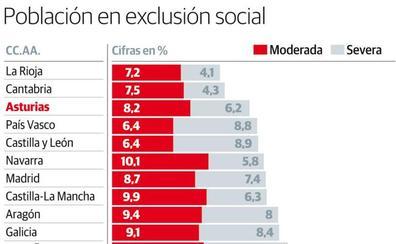 Más de 147.000 asturianos viven en la pobreza y residen en viviendas inseguras