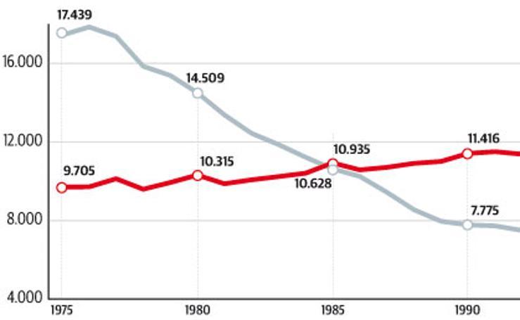Evolución de la natalidad y la mortalidad en Asturias