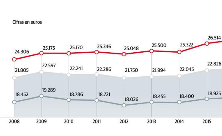 Evolución de los salarios en Asturias