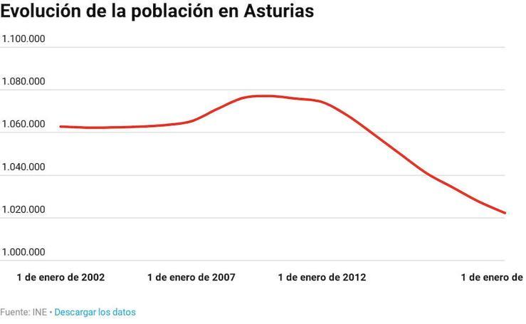 Evolución de la población en Asturias