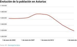 Asturias encadena su octavo año perdiendo población y presenta el censo más envejecido
