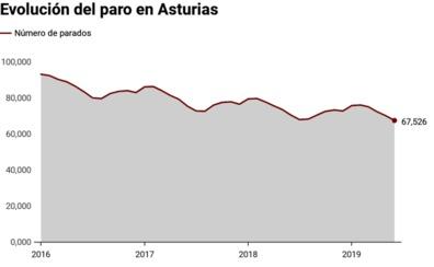La llegada del verano reduce el paro hasta su cifra más baja desde 2009