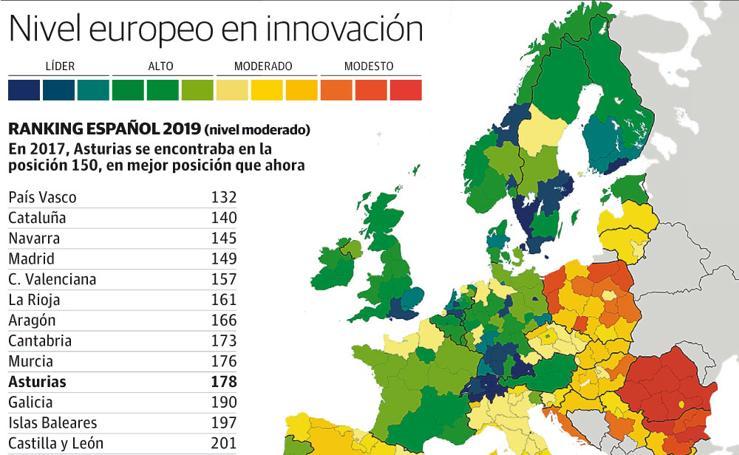 Nivel europero en innovación