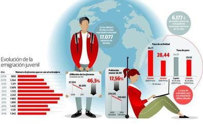 Solo uno de cada cinco asturianos de menos de 25 años tiene un empleo