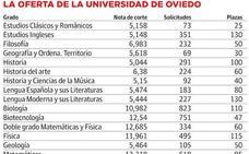 8.237 estudiantes, sin plaza en los grados de Salud