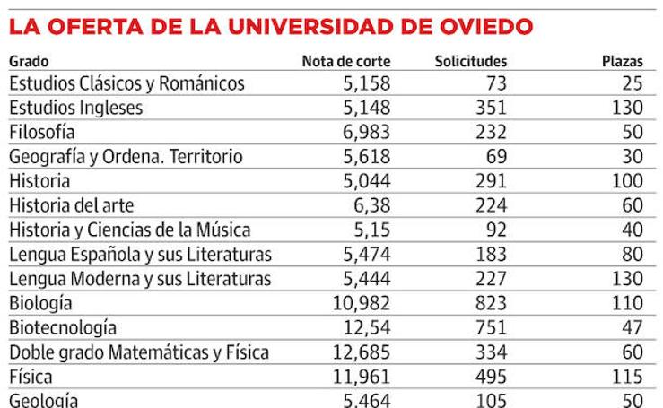 Las notas de corte de la Universidad de Oviedo