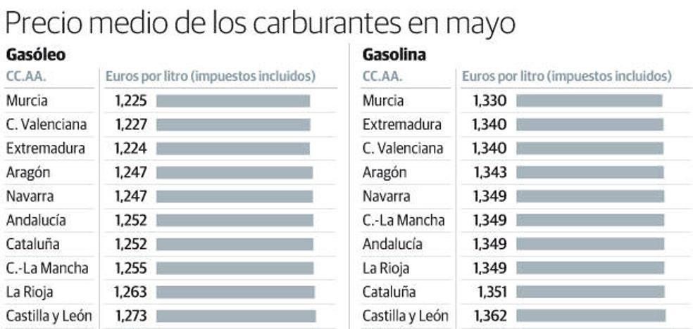 Asturias, a la cabeza de las comunidades con los precios de combustibles más altos