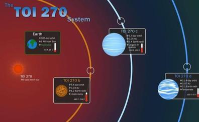 Hallan tres nuevos planetas, el «eslabón perdido» de la formación planetaria