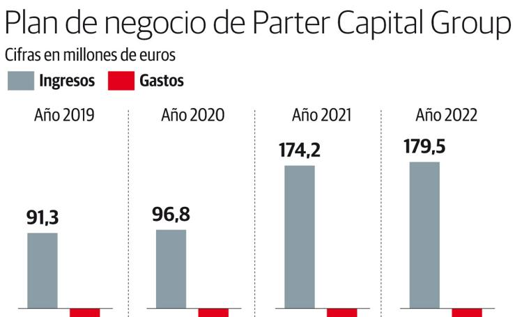 Plan de negocio de Parter Capital Group