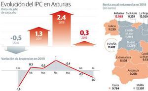Los precios se desploman en Asturias por las rebajas y la caída de los artículos del hogar