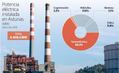 Asturias avanza en la producción de electricidad con renovables con 56 proyectos en cartera