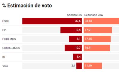 Elecciones 10-N | El PSOE ganaría en Asturias con el 37,6% de votos y el PP sería segunda fuerza con el 13,4%