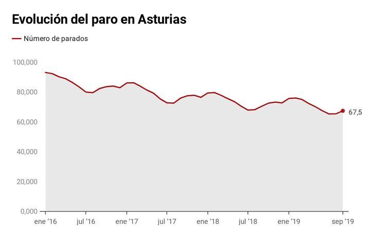 Evolución del paro en Asturias