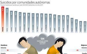 El envejecimiento lleva a Asturias a liderar la tasa de suicidios con 134 casos al año