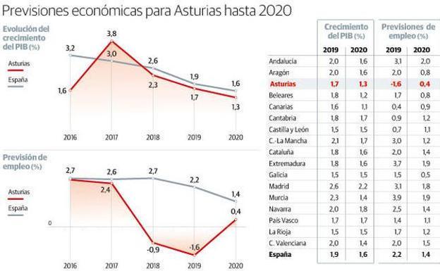 Asturias será por segundo año consecutivo la única comunidad que destruirá empleo