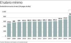 La subida del salario mínimo a 950 euros beneficiará a 38.000 asturianos