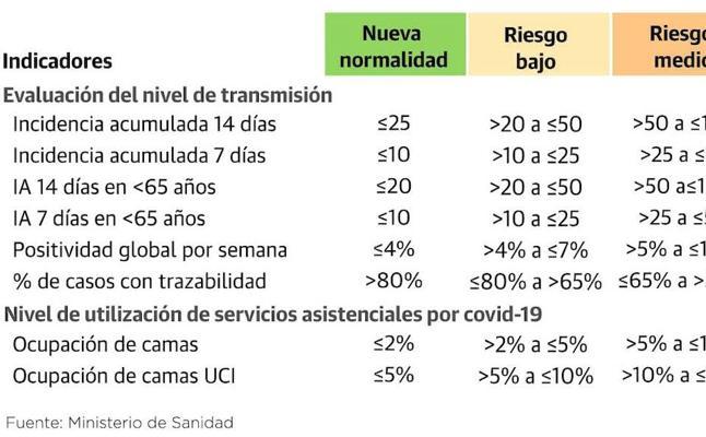 23 de octubre. Asturias suma 32 brotes y los hospitales, con 400 ingresos por covid, están en máxima tensión