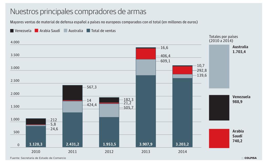 España vendió armas a Venezuela y Arabia Saudí por 1.730 millones desde 2010