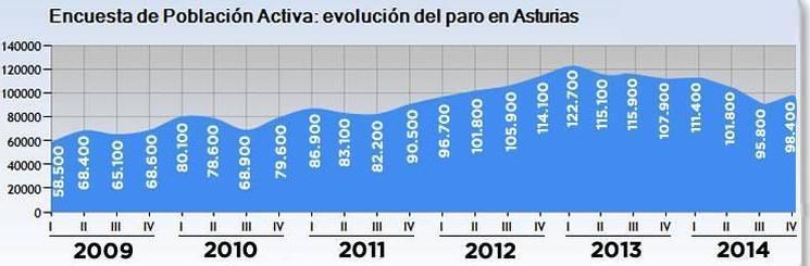 Asturias sigue destruyendo puestos de trabajo y perdiendo población activa